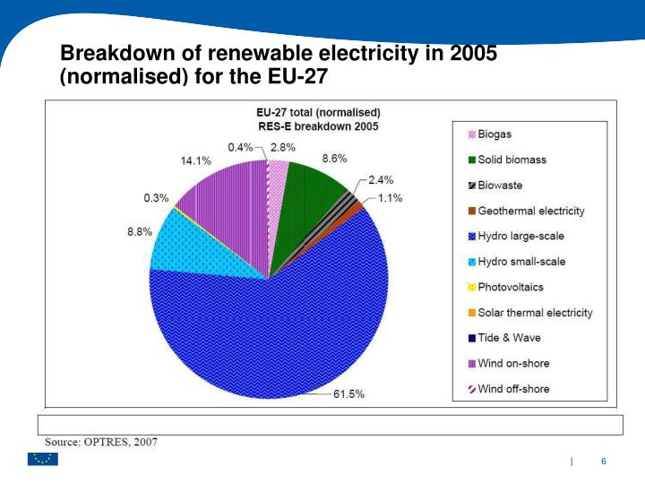 Breakdown of renewable electricity in 2005 (normalised) for the EU-27
