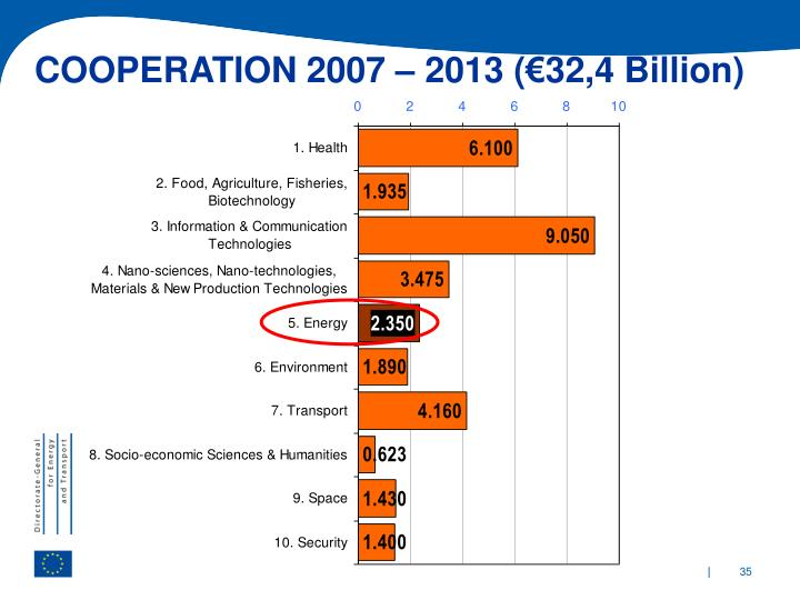 COOPERATION 2007 – 2013 (€32,4 Billion)