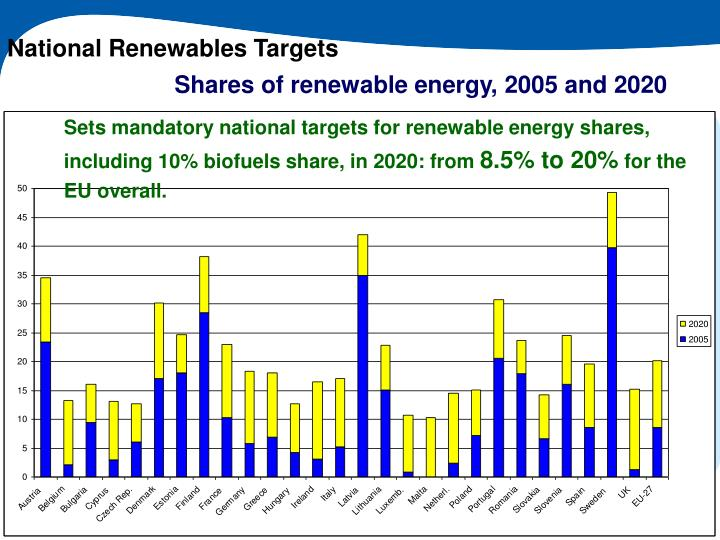 National Renewables Targets