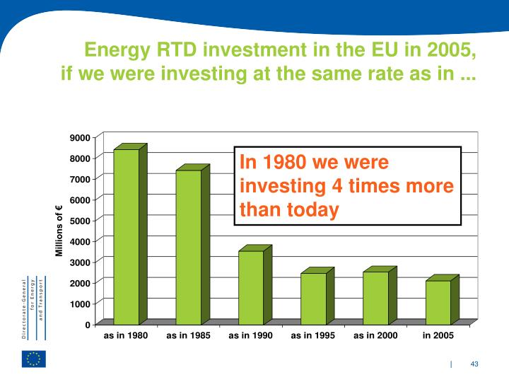 Energy RTD investment in the EU in 2005,