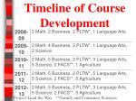 timeline of course development