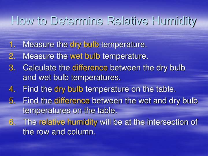How to Determine Relative Humidity