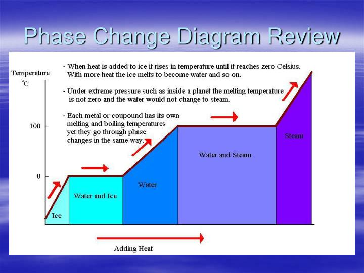 Phase Change Diagram Review