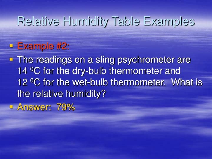 Relative Humidity Table Examples
