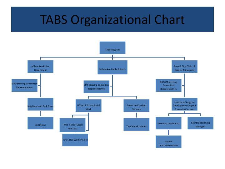 TABS Organizational Chart