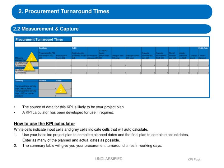 2. Procurement Turnaround Times