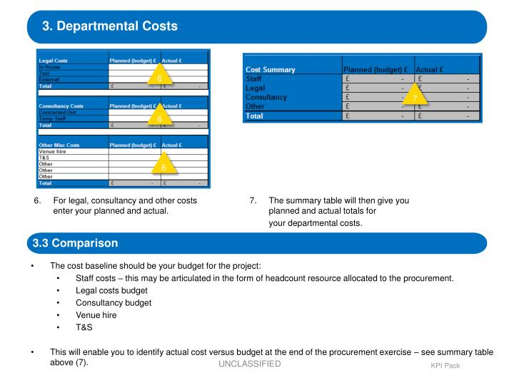 3. Departmental Costs