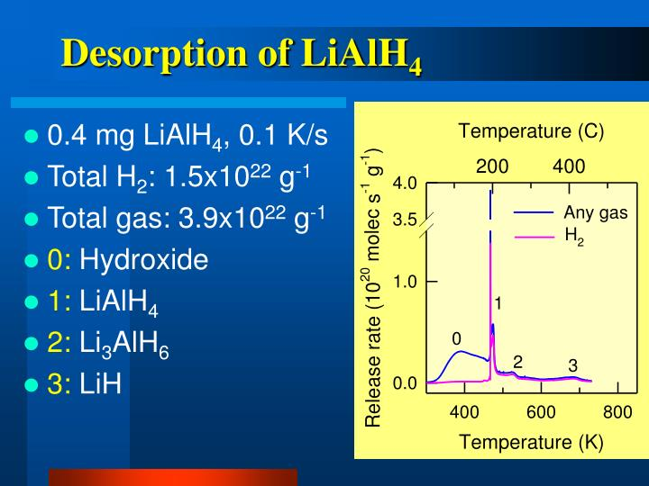 Desorption of LiAlH
