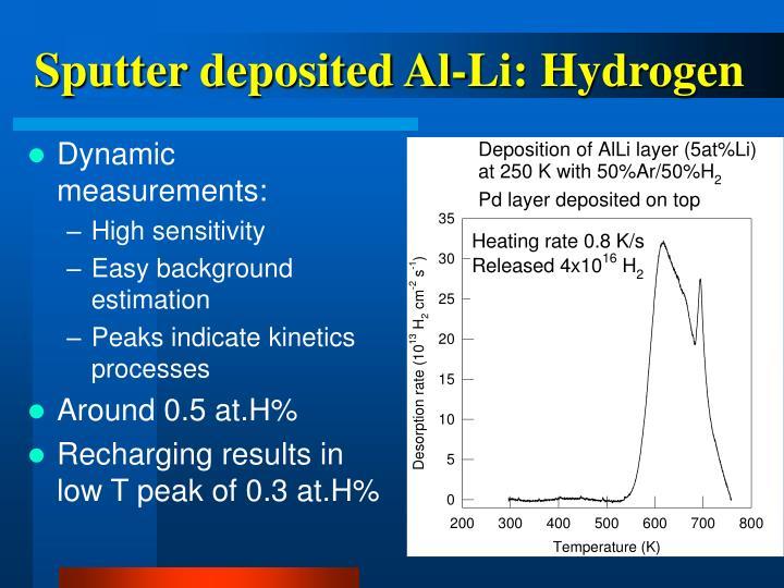 Sputter deposited Al-Li: Hydrogen