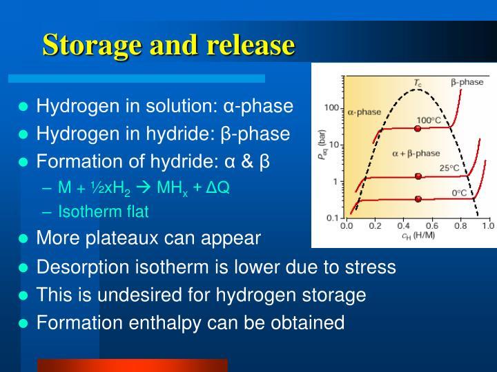 Hydrogen in solution: α-phase