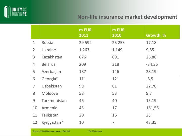 Non-life insurance market development