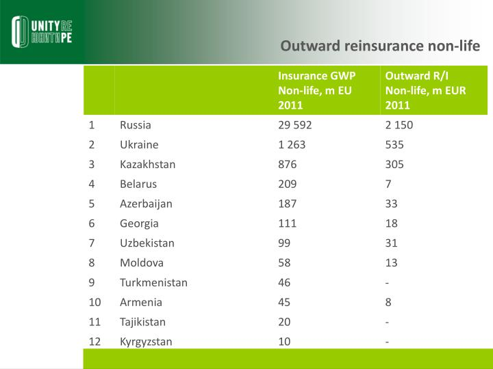 Outward reinsurance non-life
