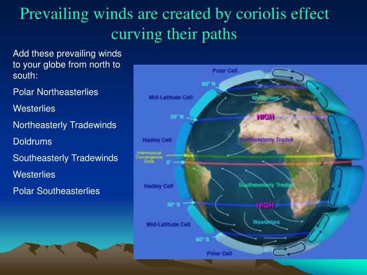 Prevailing winds are created by coriolis effect curving their paths