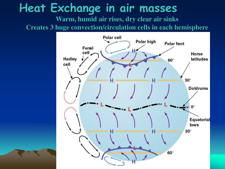 Heat Exchange in air masses
