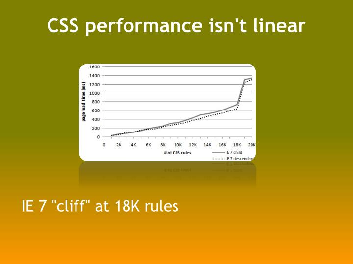 CSS performance isn't linear