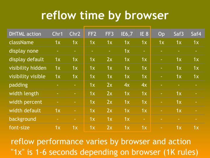 reflow time by browser