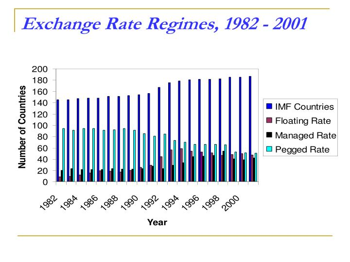 Exchange Rate Regimes, 1982 - 2001