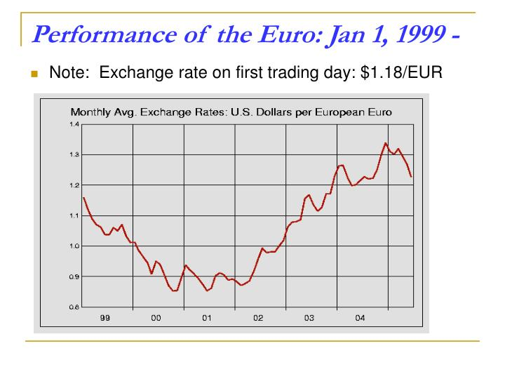 Performance of the Euro: Jan 1, 1999 -