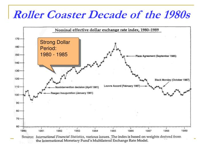 Roller Coaster Decade of the 1980s