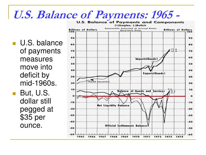 U.S. balance of payments measures move into deficit by mid-1960s.