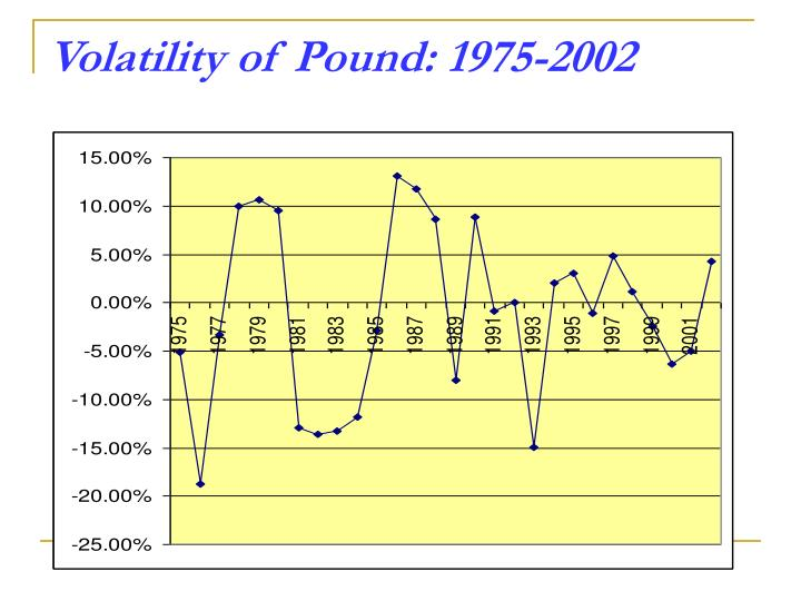 Volatility of Pound: 1975-2002