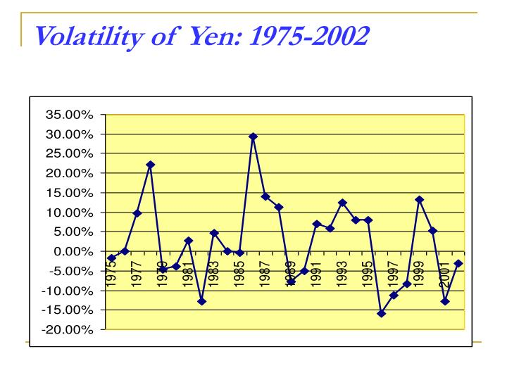 Volatility of Yen: 1975-2002