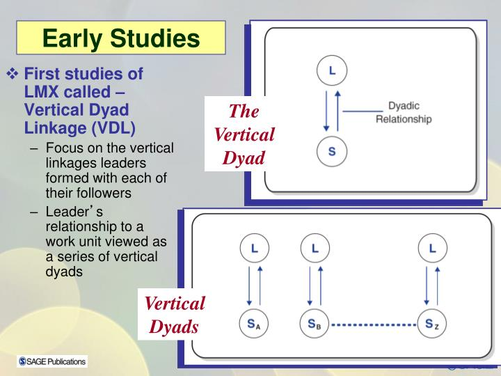 First studies of LMX called – Vertical Dyad Linkage (VDL)