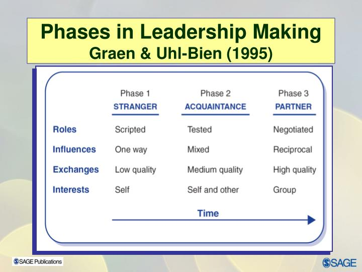 Phases in Leadership Making
