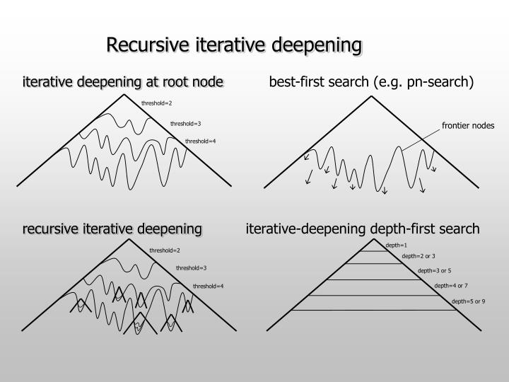 Recursive iterative deepening
