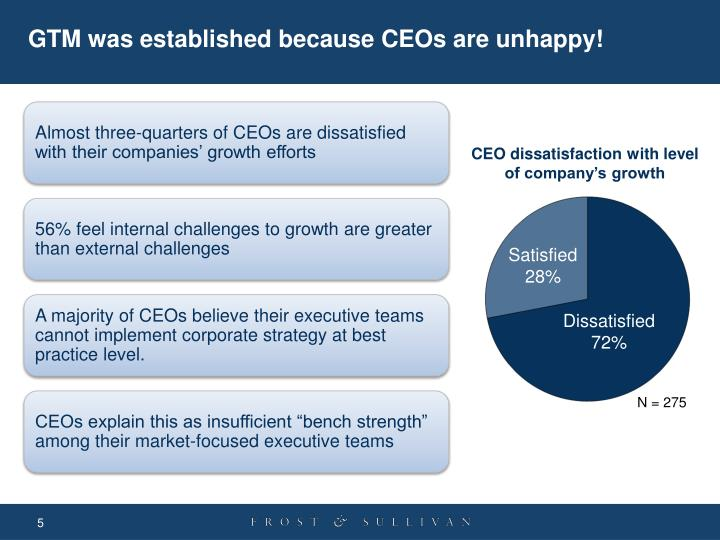 GTM was established because CEOs are unhappy!
