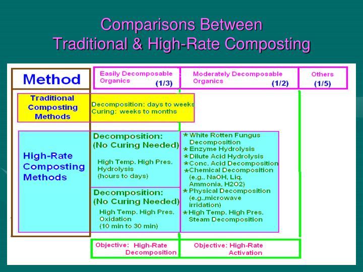 Comparisons Between
