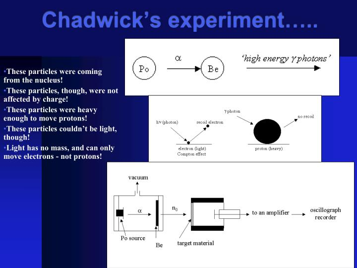 Chadwick's experiment…..