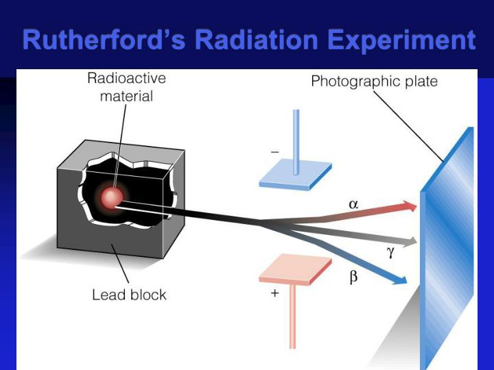 Rutherford's Radiation Experiment