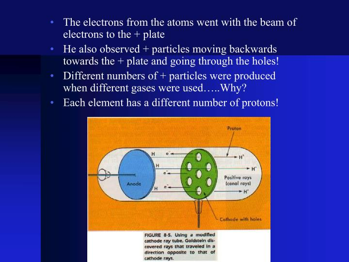 The electrons from the atoms went with the beam of electrons to the + plate
