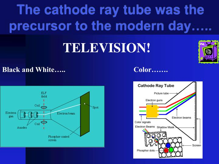 The cathode ray tube was the precursor to the modern day…..