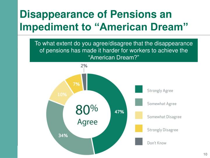 "Disappearance of Pensions an Impediment to ""American Dream"""