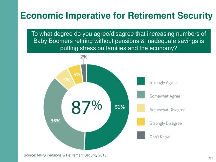 Economic Imperative for Retirement Security