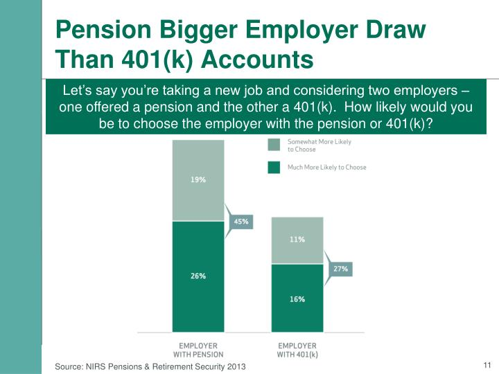 Pension Bigger Employer Draw Than 401(k) Accounts
