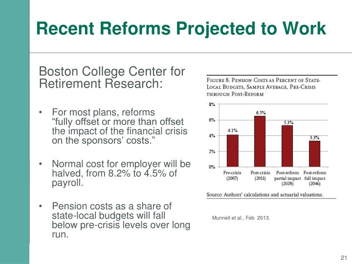 Recent Reforms Projected to Work