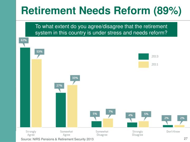 Retirement Needs Reform (89%)