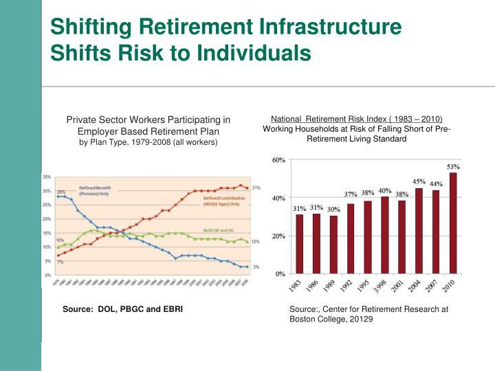 Shifting Retirement