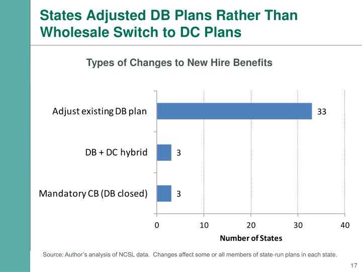 States Adjusted DB Plans Rather Than Wholesale Switch to DC Plans