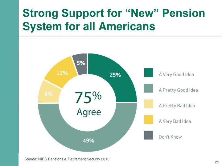 "Strong Support for ""New"" Pension System for all Americans"