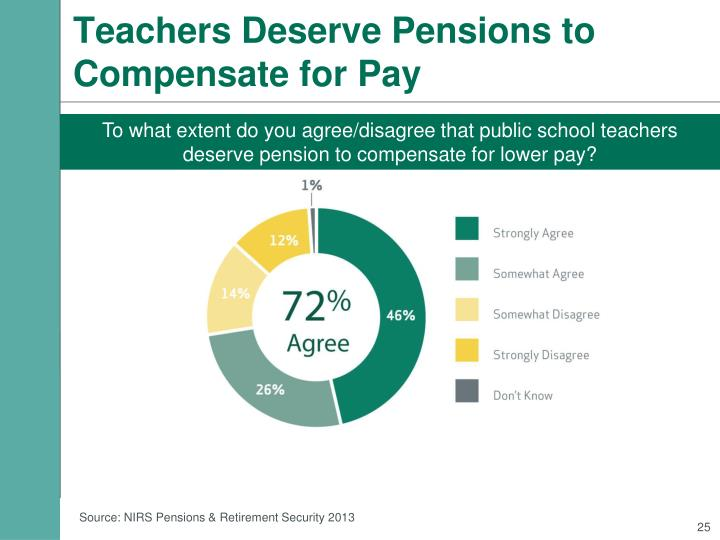 Teachers Deserve Pensions to Compensate for Pay