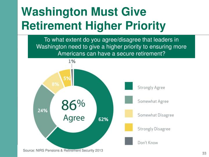 Washington Must Give Retirement Higher Priority