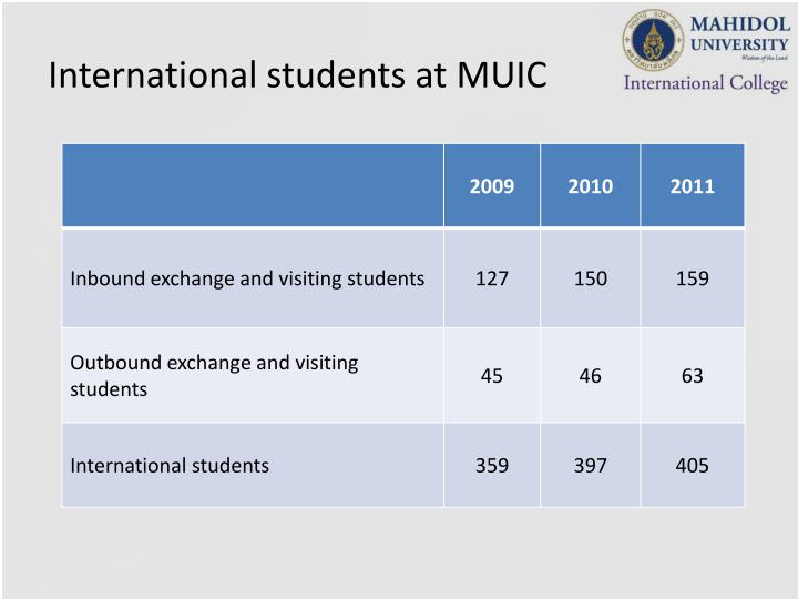 International students at MUIC