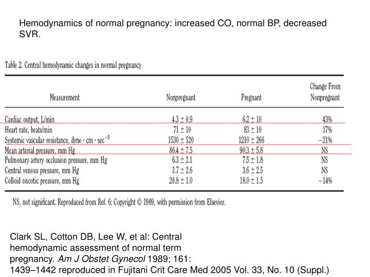 Hemodynamics of normal pregnancy: increased CO, normal BP, decreased SVR.