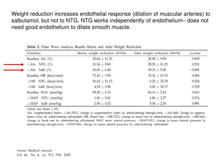 Weight reduction increases endothelial response (dilation of muscular arteries) to salbutamol, but not to NTG. NTG works independently of endothelium– does not need good endothelium to dilate smooth muscle.