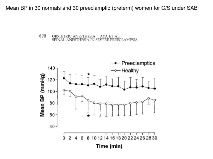 Mean BP in 30 normals and 30 preeclamptic (preterm) women for C/S under SAB