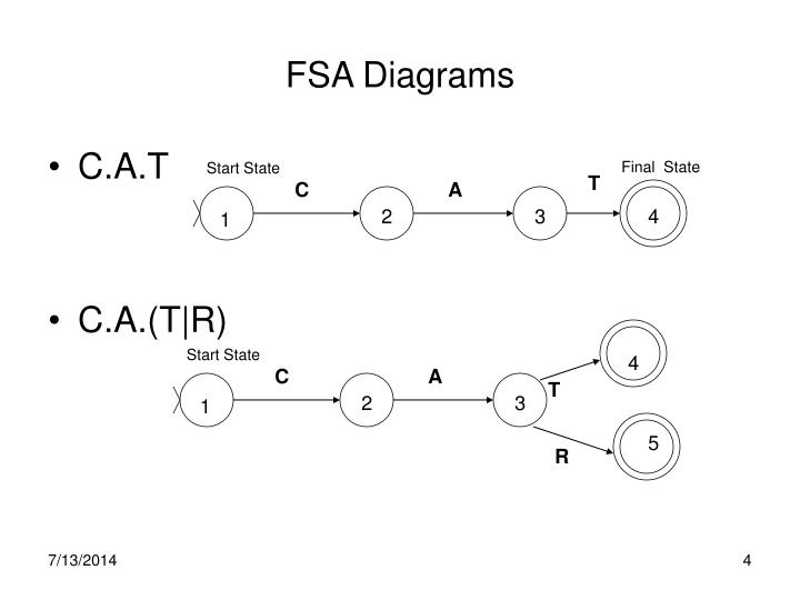 FSA Diagrams